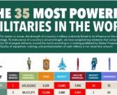 Türkiye, En Büyük Askeri Güç Sıralamasında 8. Sırada